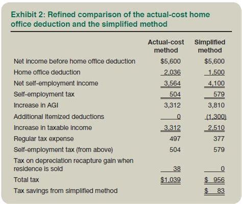 simplified home office deduction    benefit