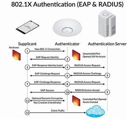 1x Framework Authentication Eap Aaa Radius Networking