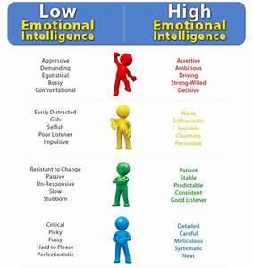 Emotional Intelligence Quotes  Quotesgram