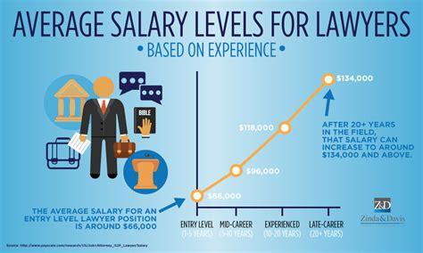 zinda law group pllc infographic average salary levels