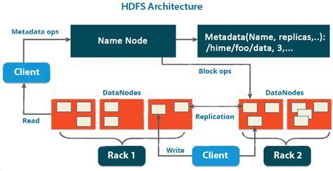 hadoop architechture        important