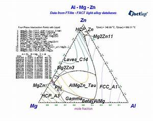 Alloys Of 30 Zinc
