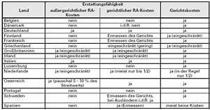 Rvg Abrechnung : unfallschadenregulierung abwicklung und abrechnung von unf llen im eu ausland ~ Themetempest.com Abrechnung