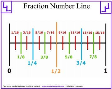 Thanksgiving Nursery Rhymes by Fraction Number Line