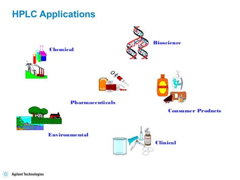 HPLC Principle,Instrumentation and Application