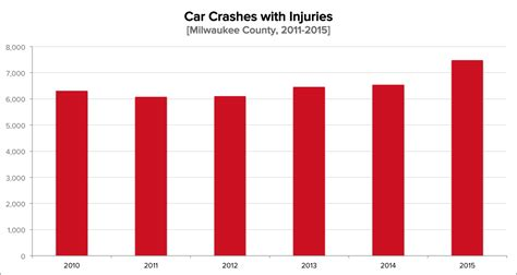 Milwaukee County Car Crash Statistics [2016]