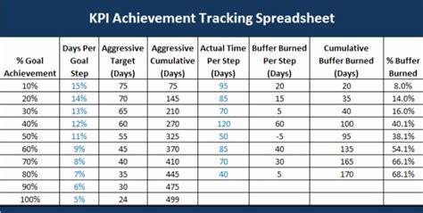 kpi spreadsheet template excel samplebusinessresumecom