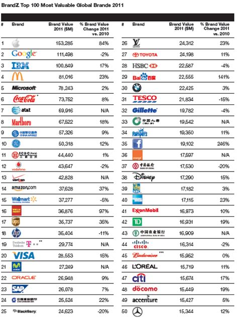 Top 100 Most Valuable Global Brands 2011 Viralblog
