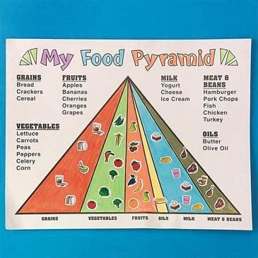 blank mypyramid mypyramid project http www ssww 854 | f106ed77eb983f0970ed3b8f90775f41