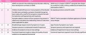 Comparison of the Diagnostic Criteria for ADHD DSM-5 and ...