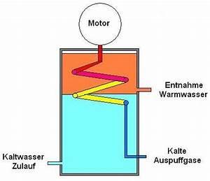 Generator Selber Bauen : projekt wasserheizung selber bauen ~ Jslefanu.com Haus und Dekorationen