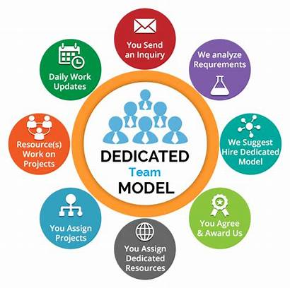 Team Dedicated Engagement Models Development Software Teams