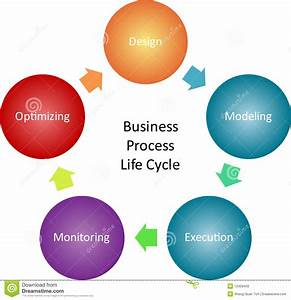 Business Process Management Diagram Stock Illustration