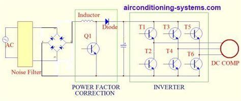 dc inverter air conditioner working principles