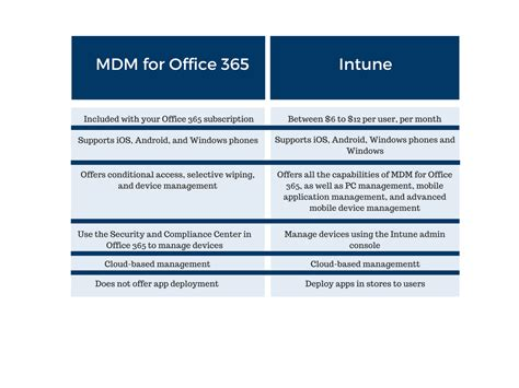 Office 365 Intune by Mobile Device Management Mdm Office 365 Vs Microsoft Intune