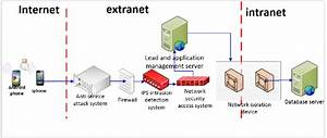 Network Security Protection Architecture