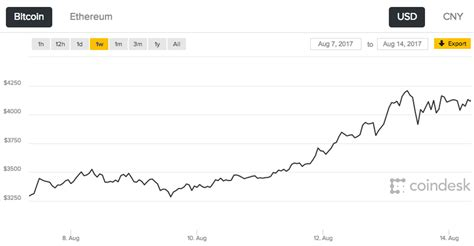 Read this post and you will know what are the average costs and revenue for running a bitcoin atm. Wait, the price of Bitcoin is how much?