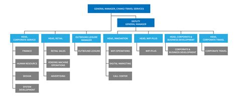 changi travel services