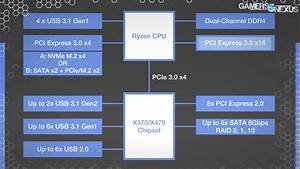 What Is A Chipset  Amd Vs  Intel  Z390 Vs  Z490  Etc