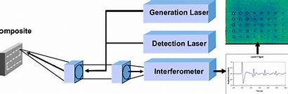 Principle Ultrasound Laser Diagram