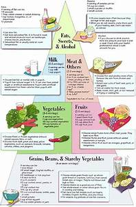gestational diabetes food gestational diabetes diet Diabetic Diet