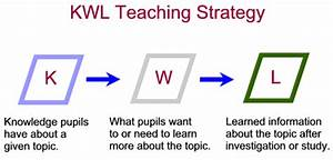Know Wonder Learn Kwl Learning Strategy
