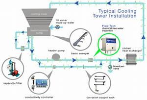 Flow-tech Hvac Water Treatment Systems