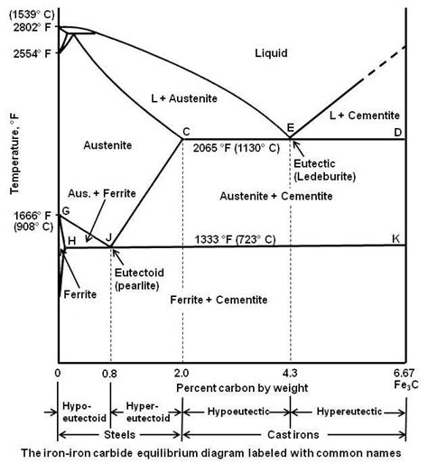 Iron Carbide Phase Diagram by Practical Maintenance 187 Archive 187 The Iron Iron