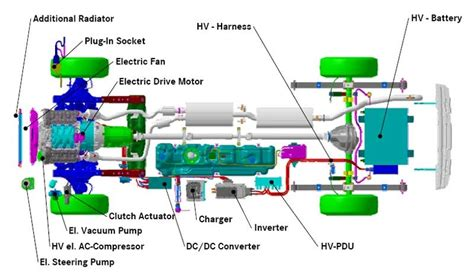 How Electric Cars Work by Electric Cars Ev S And In Electric Phev S