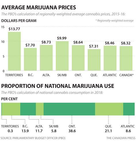 Average Marijuana Sales  Autos Post