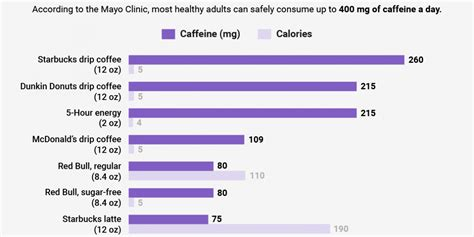 how much caffeine in a cup of coffee how much caffeine is in starbucks red bull coke business insider