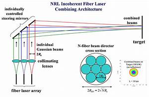 Incoherent Combining Of Fiber Lasers Developed For