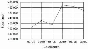 Prozentuale Veränderung Berechnen : 2010 bersicht ~ Themetempest.com Abrechnung