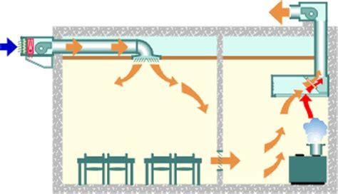 extracteur d air cuisine professionnelle les objectifs et principes de la ventilation