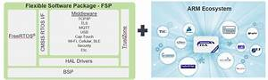 Ebv Iot  U2013 Smartctherm Solution  U2013 Smart Connected