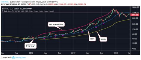 I provide instructors in the live demos linked. Bitcoin's Price Charts Point to an Impending 'Golden Cross'