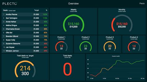 Plecto: Business Dashboard Software - Try for free