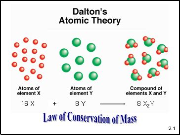 atoms molecules  ions  chemistry