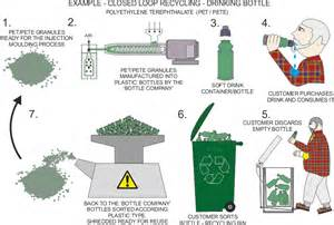 Closed Loop Recycling Products