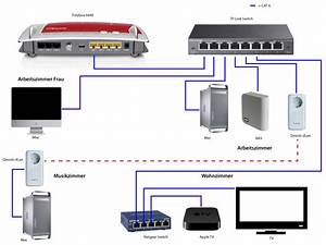 Netzwerk Im Haus : haus netzwerk netzwerk internet forum ~ Orissabook.com Haus und Dekorationen