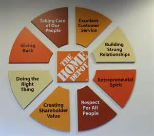 Home Depot Employee Website Image