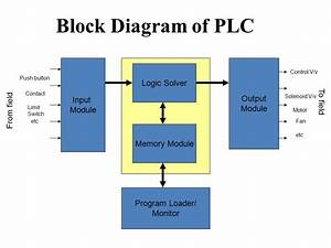 Allen Bradley Plc Instruction List