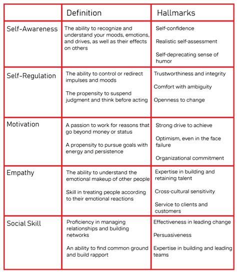 😀 Short Note On Emotional Intelligence The Effective