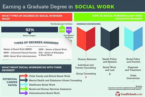 top social work graduate programs  south carolina