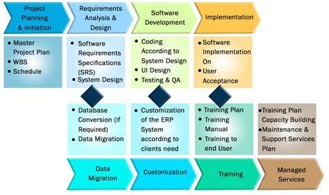 website planning software erp implementation plan pridesys it ltd