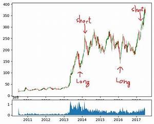 Python Candlestick Chart Matplotlib Python Matplotlib Candlestick Charts With Eventflags