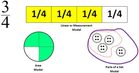 Models And Estimation In Problem-solving Situations