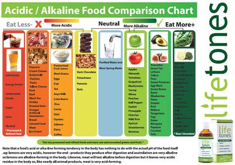 lifetones food guide chart holistic healing centre