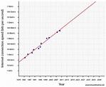 2032 Future Timeline | Timeline | Technology | Singularity ...