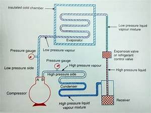 What Is The Need Of Evaporator In Ac System
